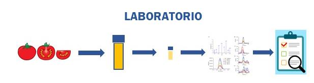papel-laboratorio-seguridad-alimentaria